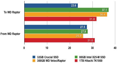 Intel X-25M - File Transfer Results