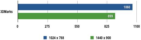 Dell E6400 - 3DMark06 Results