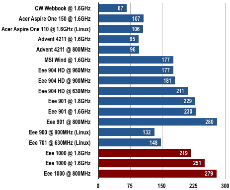 Asus Eee PC 1000 - Battery Life Results