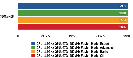 AMD Fusion For Gaming
