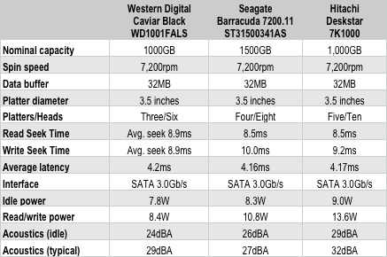WD vs Seagate - Specs Table