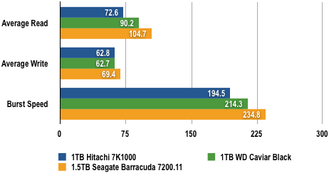 WD vs Seagate - HDTach Results