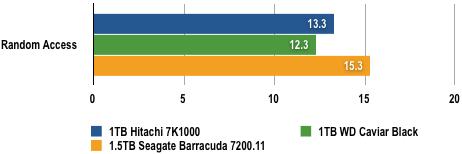 WD vs Seagate - HDTach Results