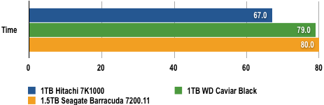 WD vs Seagate - Vista load time Results