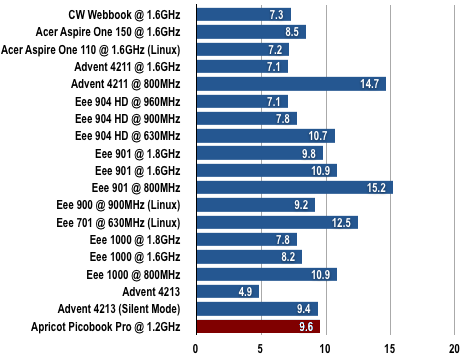 Apricot Picobook Pro - Gimp Results