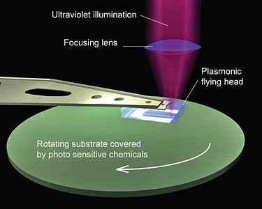 Flying plasmonic lens diagram