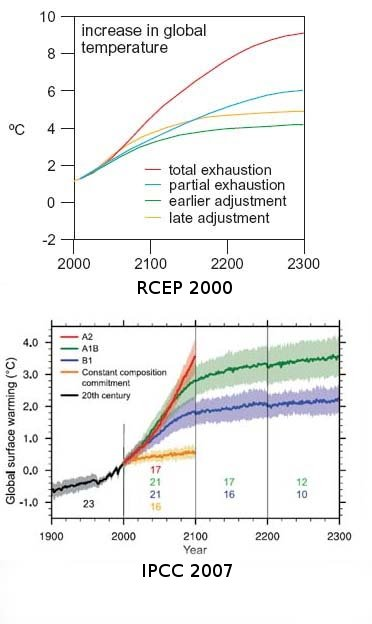 RCEP vs IPCC temperature estimates