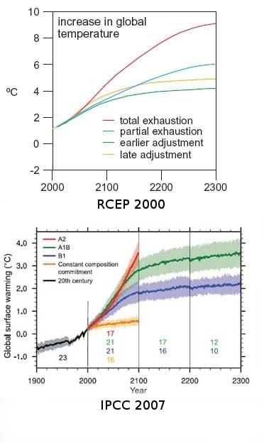RCEP vs IPCC temperature estimates