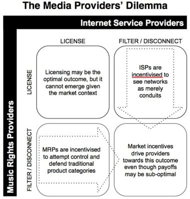 Music Providers - Prisoners Dilemma