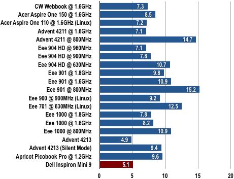 Dell Inspiron Mini 9 - Gimp Results