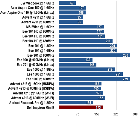 Dell Inspiron Mini 9 - Battery Life Results