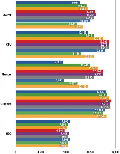Intel Core i7 - PCMark 05
