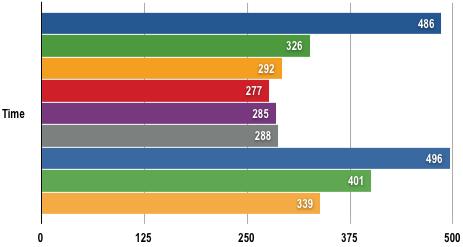 Intel Core i7 - AVI Conversion Results