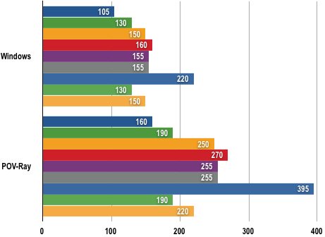 Intel Core i7 - Power Consumption Results