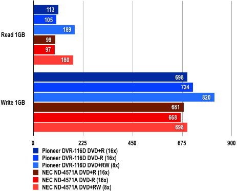 Pioneer DVR-116D - Test Results