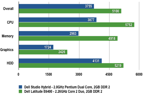 Dell Studio Hybrid - PCMark05 Results