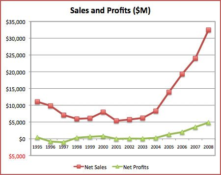 Apple Sales and Profits Charted