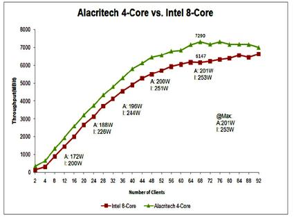 Alacritech SNA Netbench performance chart