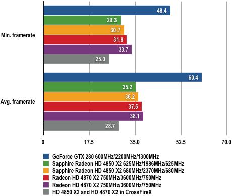 Sapphire HD 4850 X2 - Far Cry 2 Results