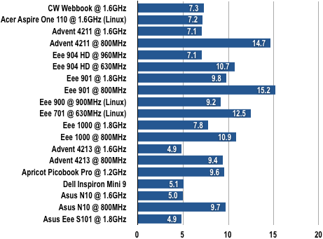 Asus Eee PC S101 - Gimp Results