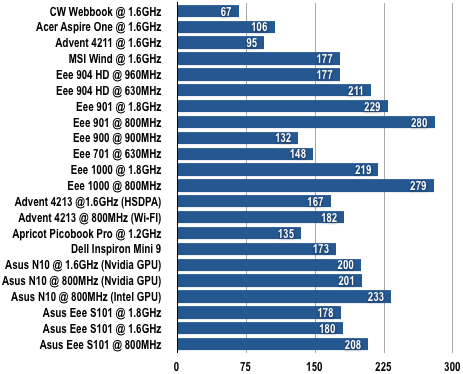 Asus Eee PC S101 - Battery Results