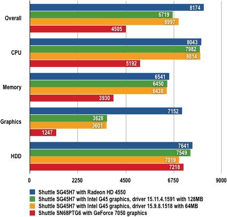 Shuttle SG45H7 - PCMark05 Results