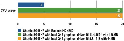 Shuttle SG45H7 - Blu-ray CPU Load