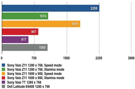 Sony Vaio Z11 - 3DMark06 Results