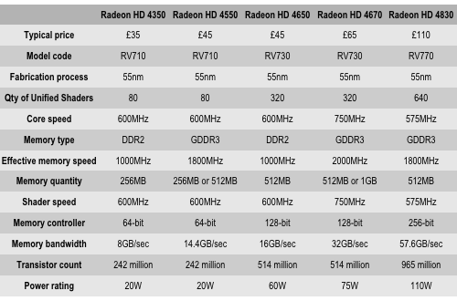 AMD Radeon HD 4000 specs
