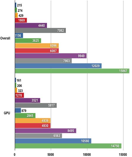 AMD Radeon HD 4000 - 3DMark Vantage Results
