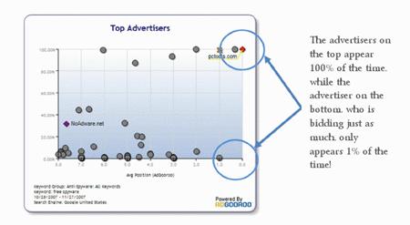 AdGooRoo Google Impressions Graph