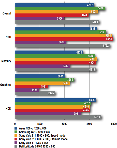 Asus N50 - PCMark05 Results