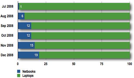 PriceGrabber netbooks and laptops