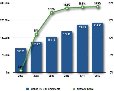 DisplayBank netbook chart