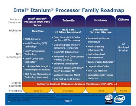 Itanium Roadmap 2008