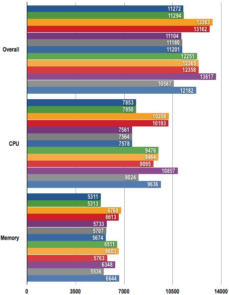 AMD Phenom II AM3 - PCMark05