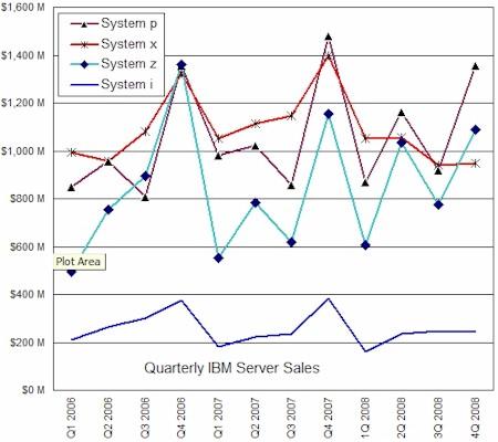 IBM 2008 Server Sales