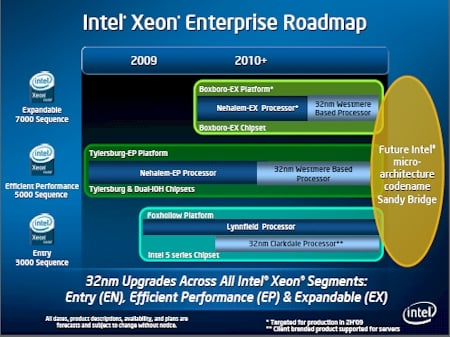 Intel Xeon 32 nanometer roadmap