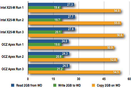 OCZ Apex 120GB - 2GB File Copy