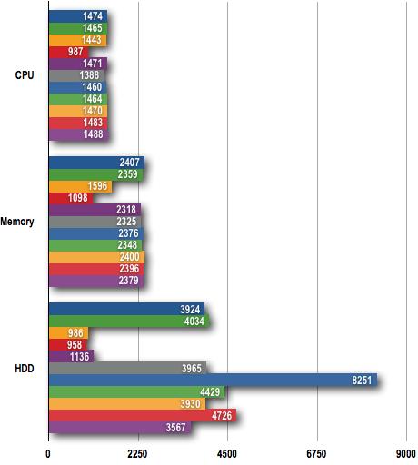 Lenovo IdeaPad S10e - PCMark05 Results