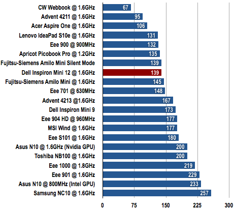 Dell Inspiron Mini 12 - Battery Life