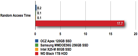 Samsung 256GB SSD - HD Tach 3