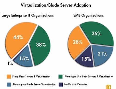 Blade.org Virtualization Survey