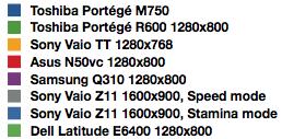 Toshiba Portege M750 - PCMark05