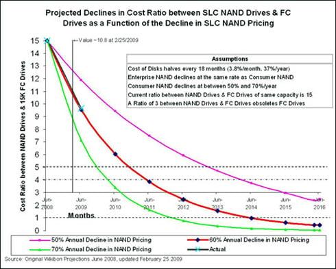 SSD price drop chart