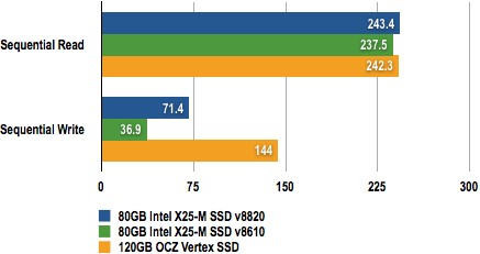 Intel X25-M update CrystalDiskMark