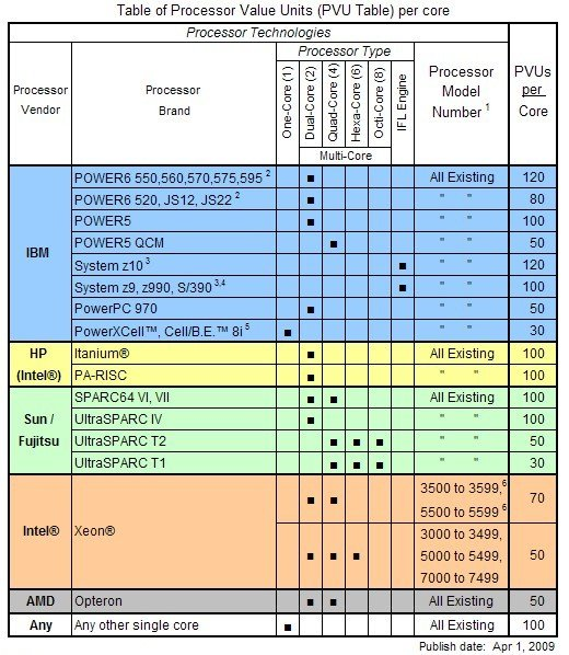 IBM PVU Table