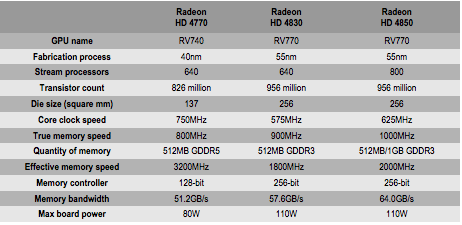 Radeon 4770
