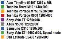 Acer Timeline 4810T - PCMark05