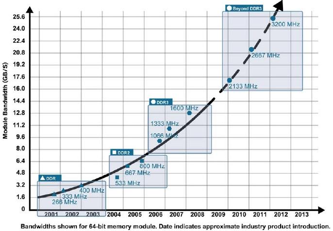 DDR Memory Data Rate